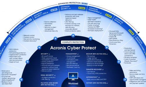 Nouvelle offre Acronis Cyber Protect pour MSP